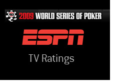 -- espn broadcast - 2009 world series of poker - television ratings --