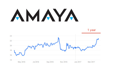 Amaya Inc. company logo and stock price chart - 1 Year - March 30th, 2017.