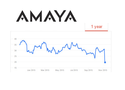 Amaya company one year stock price chart - November 11th, 2015