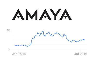 Amaya stock chart and company logo - January 2014 to July 2016