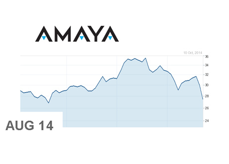 Amaya Gaming - AYA.TO - Stock Chart - August 2014 - October 10th, 2014