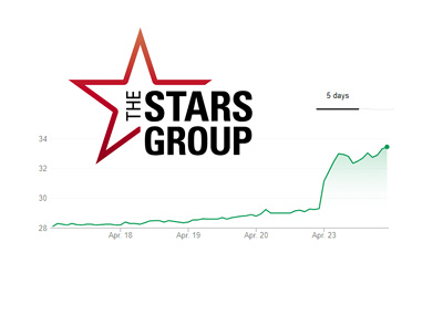 The Stars Group logo and 5-day chart - April 24th, 2018 - The stock price is rising.