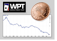 world poker tour stock - wpte - reaches penny stock status - wpt