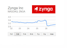 Zynga 5 Day Chart - July 26th, 2013
